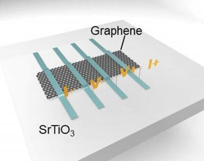 Graphene and perovskite ferroelectric memristor design (University of Groningen)