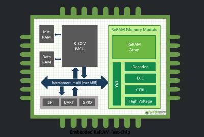 Weebit Nano embedded-RRAM test chip scheme